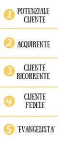 il percorso di ascensione che devi far fare ai tuoi clienti, usando il copy persuasivo™