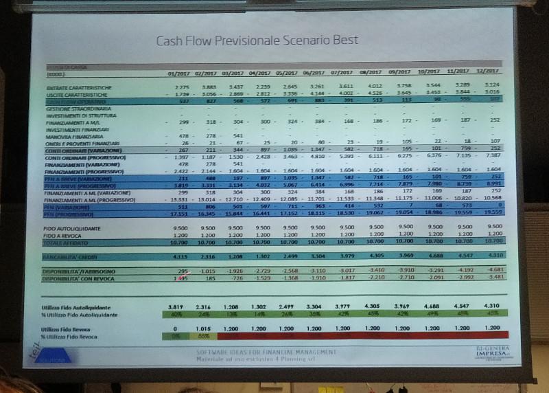 Slide powerpoint fitte di numeri e tabelle sono illeggibili.